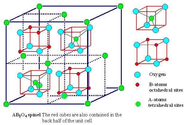 样品Ni0.5Zn0.5Fe2O4,尖晶石结构;晶包有三个位置:A位,B位;O位;正常情况下Ni占B位,Zn占A位,Fe 分配在A、B位,O原子占O位,即:[Zn0.5Fe0.5]A [Ni0.5Fe1.5]B O4,(受外界因素影响,这种占有率可能出现变化);空间群:F d -3 m;面心立方;晶格常数约a=b=c约为:8.3984;Zn,Ni,Fe,O的原子占据可从附图中计算得到.