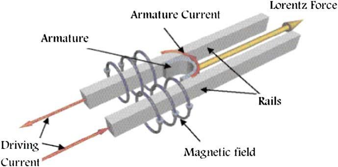 电磁轨道炮制作_【求助】关于电磁轨道炮电枢的洛伦兹力