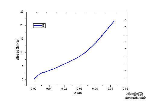 为什么此拉伸应力 应变曲线如此怪异