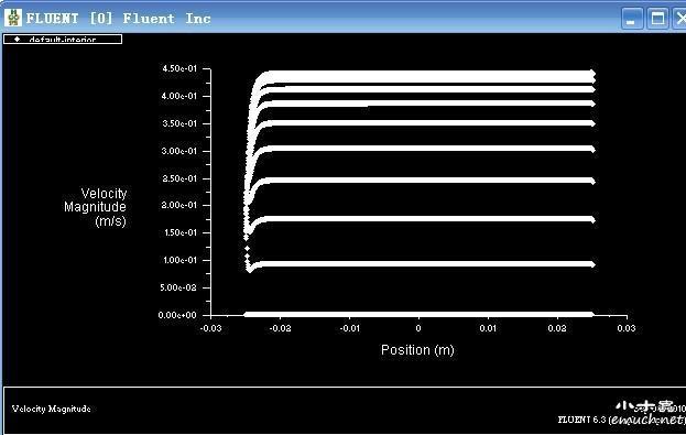 计算模拟区 仿真模拟 fluent & cfx 【求助】2d模型中如何查看速度