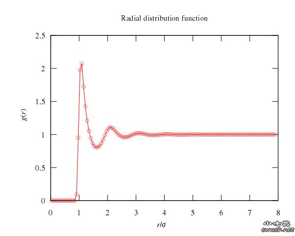 分子模拟实例与挑战专题第一期 Lennard-Jones势流体的分子动力学模拟 模型 Lennard-Jones势流体,粒子之间的两两相互作用由LJ 12-6势能描述  可参考 http://en.wikipedia.org/wiki/Lennard-Jones_potential中的介绍。 热力学条件 (1)  系综,即粒子数、体积与总的能量  守恒 (2) 势能采用截断-平移的形式,即  其中,截断半径取 。当距离大于此截断半径时势能为零。 (3) 模拟盒子为 , 密度为 ,初始温度  (4) 运动方